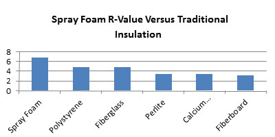 Find Spray Foam Insulation Contractor Montana